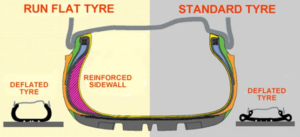 Runflat tyres